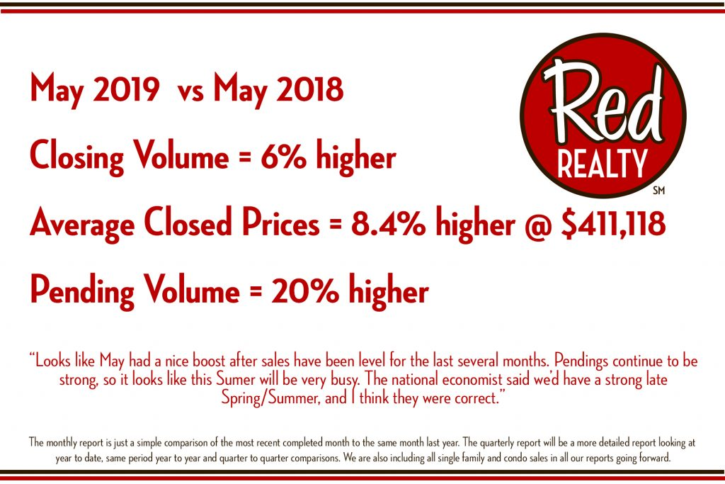 red report may 2019